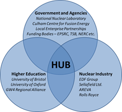 NRC hub diagram listing scientists, engineers and experts from higher education, industry and government
