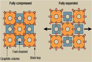 Diargam showing key-bricked design for Magnox core reactor