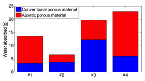 Graph showing water absorption properties for various polyurethane auxetic foams compared with their conventional counterpart
