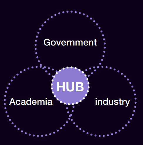 A venn diagram illustrating the South West Nuclear Hub at the centre of Government, Academia and Industry.
