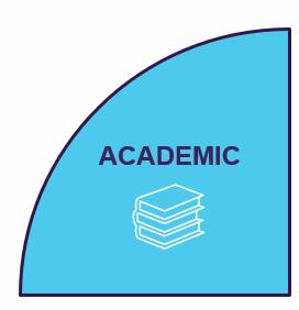 A segment of a pie chart diagram highlighting Academic Membership.